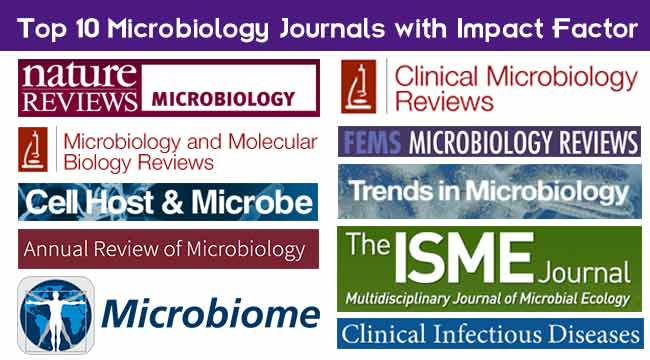 Top 10 Microbiology Journals with Impact Factor
